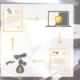 EDI-process för byggbranschen